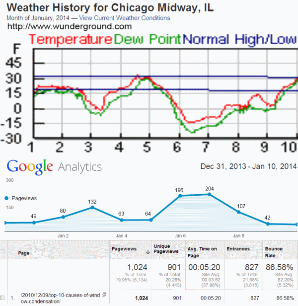 Chart of temperatures of historic cold snap of January 6 and 7, plotted against web traffic of https://www.https://www.https://www.https://https://chicagowindowexpert.com