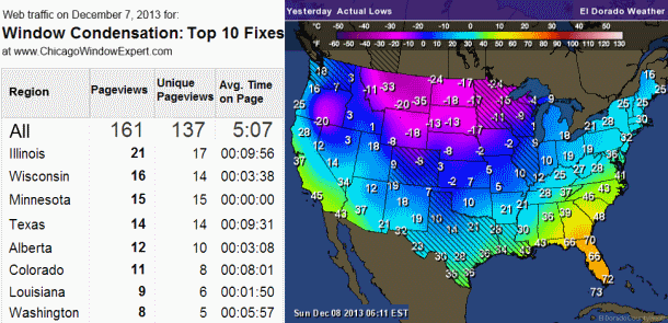 States experiencing low temperatures sent readers to our window condensation article for help. Looks like the folks in Minnesota were too frozen to read the article once they found it